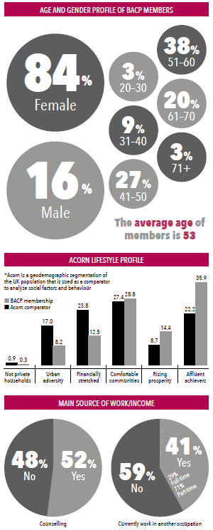 Age and gender profile of BACP members