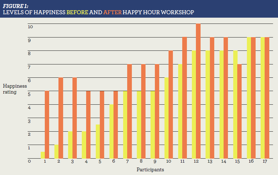 Graph showing the levels of happiness before and after the happy hour workshop