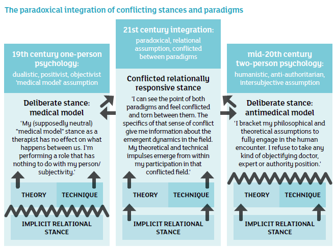 The paradoxical integration of conflicting stances and paradigms
