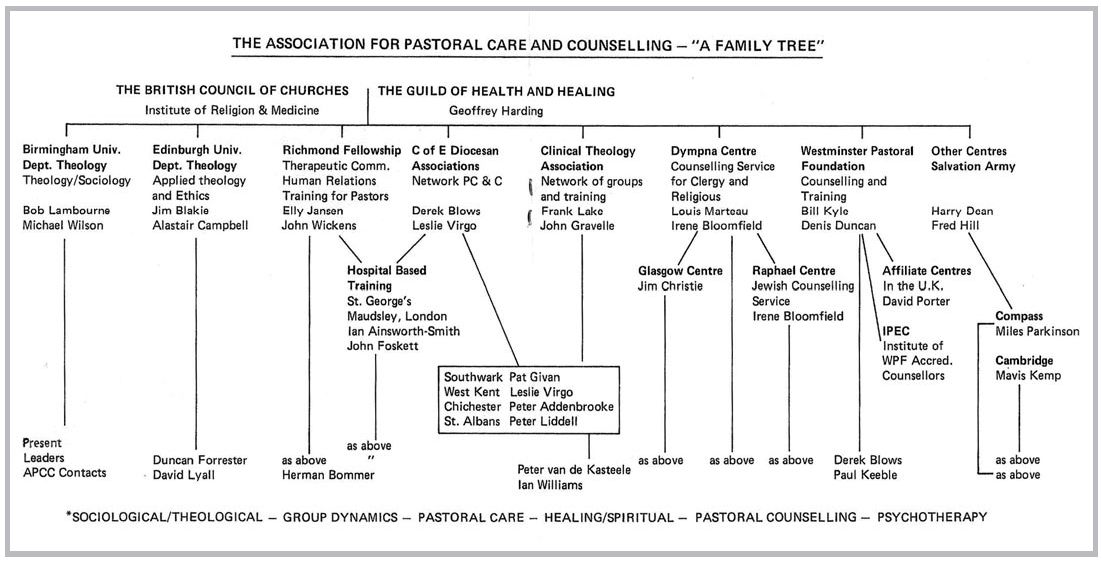 The APSCC family tree