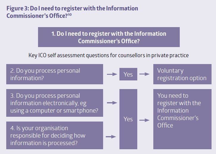 Figure 3: Do I need to register with the Information Commissioners Office