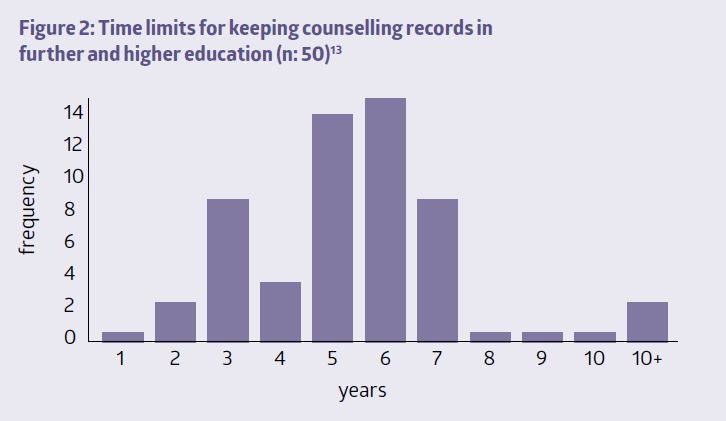 Figure 2: Time limits for keeping counselling records in further and higher education