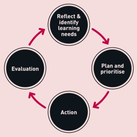 The CPD cycle: Reflect and identify learning needs - Plan and prioritise - Action - Evaluation