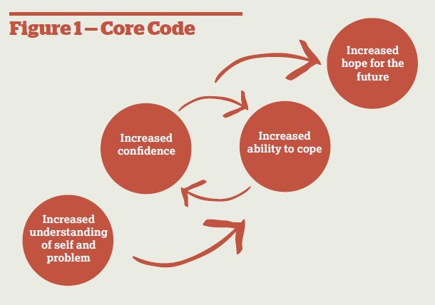 Figure 1 - Core code: Increased understanding of self and problem; Increased confidence and Increased ability to cope; Increased hope for the future