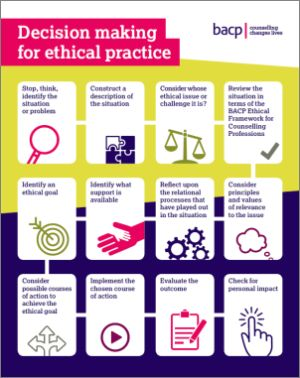 Decision-making for ethical practice:  Stop, think, identify the situation or problem  Construct a description of the situation  Consider whose ethical issue or challenge it is  Review the situation in terms of the BACP Ethical Framework for the Counselling Professions  Consider principles and values of relevance to the issue  Reflect upon the relational processes that have played out in the situation  Identify what support is available  Identify an ethical goal  Consider possible courses of action to achieve the ethical goal  Implement the chosen course of action  Evaluate the outcome  Check for personal impact