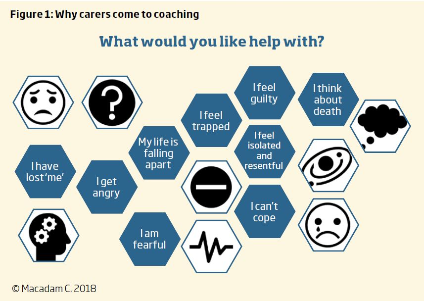 Diagram showing what carers would like help with? I have lost me; I get angry; My life is falling apart; I am fearful; I feel trapped; I feel guilty; I feel isolated and resentful; I can't cope; I think about death