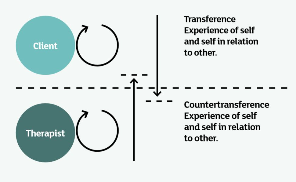 Top level: Client - Transference, Experience of self and self in relation to other. Bottom level: Therapist - Countertransference, Experience of self and self in relation to other