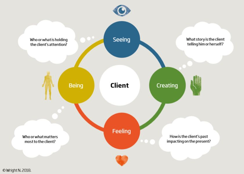 Figure 1: A four-dimension model of psychological coaching practice: Seeing, Creating, Feeling, Believing