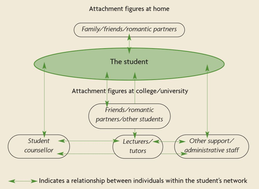 Diagram illustrating the relationship between the student's attachment figures at home - family, friends and romantic partners - and attachment figures at college or university - friends, romantic partners, other students, student counsellor, lecturers and tutors, other support and administrative staff