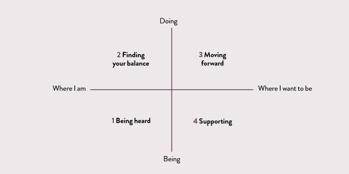 The four stages of personal consultancy - Being heard, Finding your balance, Moving forward and Supporting on a grid showing Where I am > Where I want to be and Doing > Being